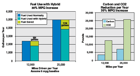 Hybrid - Shuttle Bus Applications graph