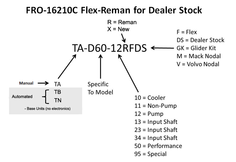 Heavy-Duty Aftermarket Part Number Descriptions